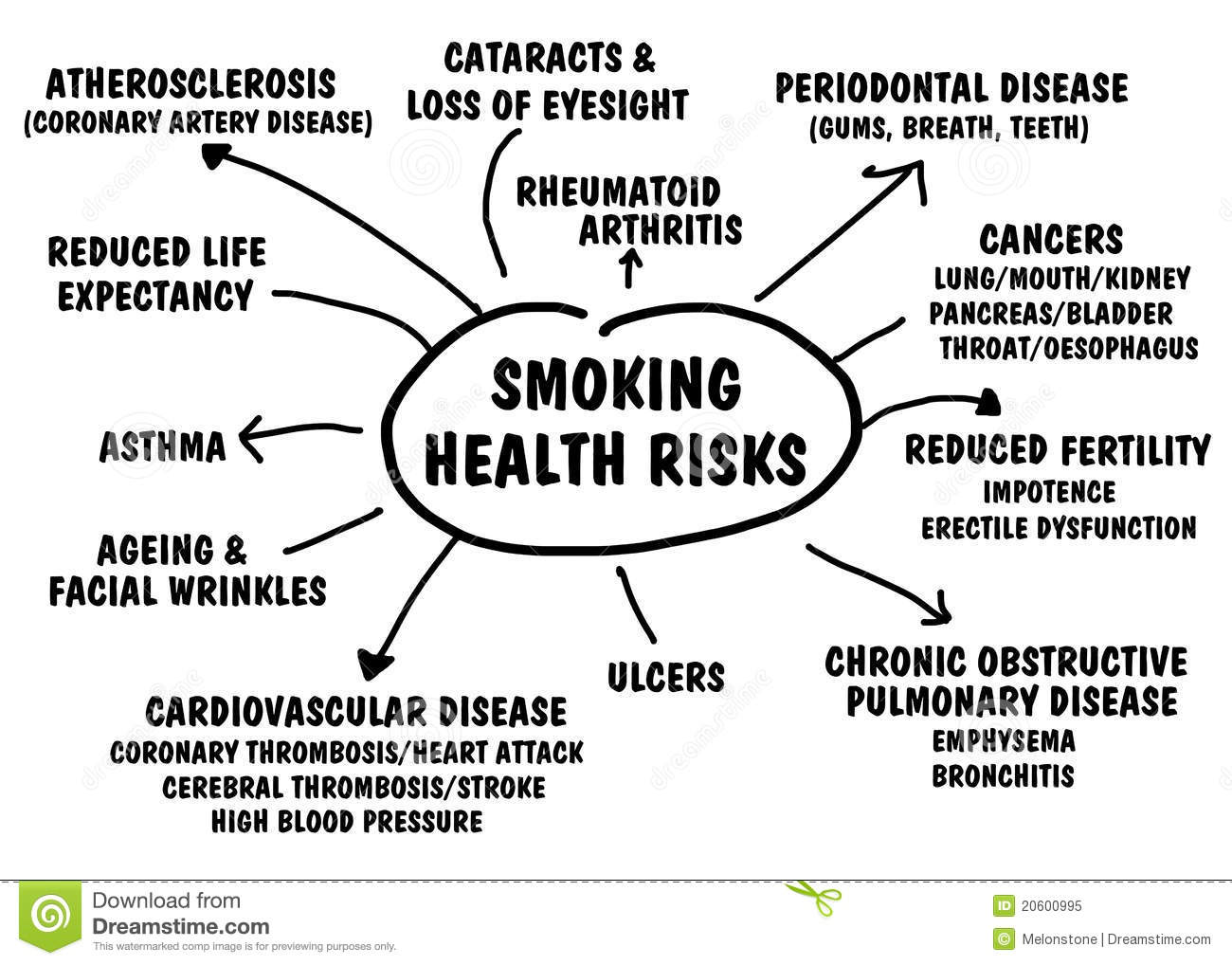 health hazards of smoking essay