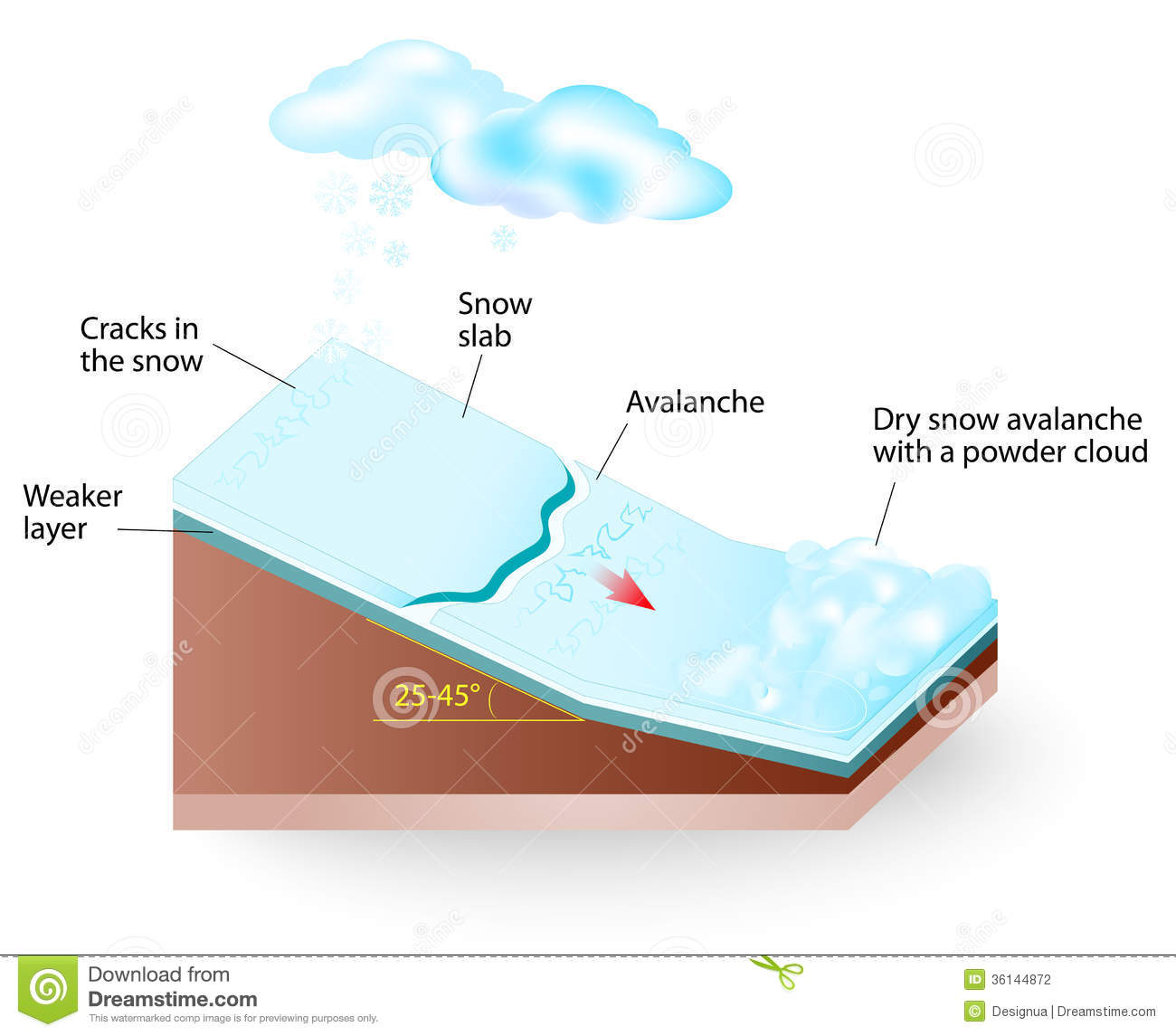 similiar avalanche drawing keywords snow avalanche vector diagram stock photography image 36144872