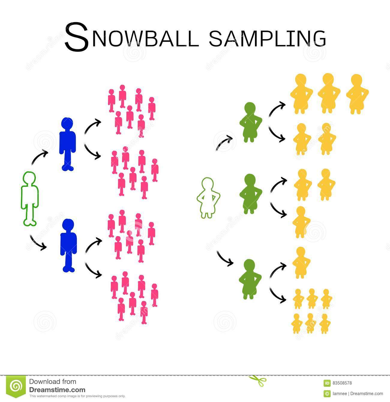 population and sampling in research methodology