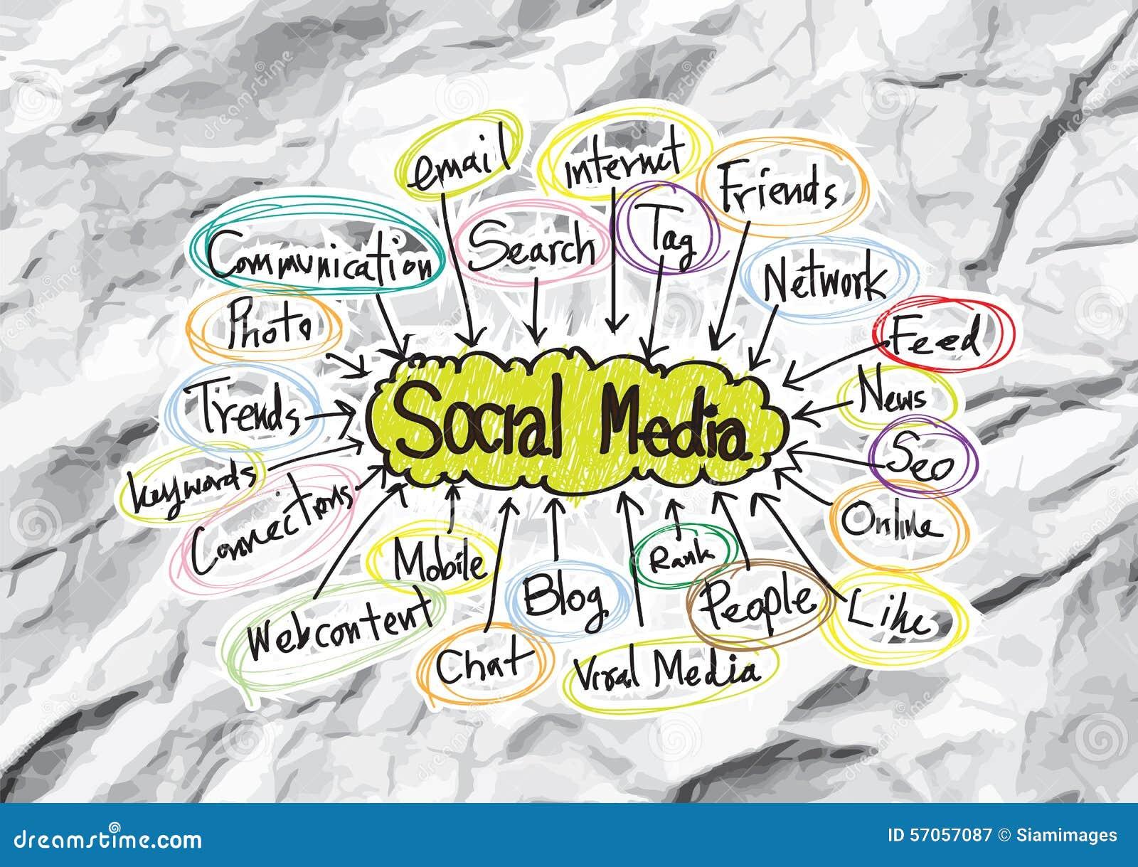 Sociaal Media ideeontwerp