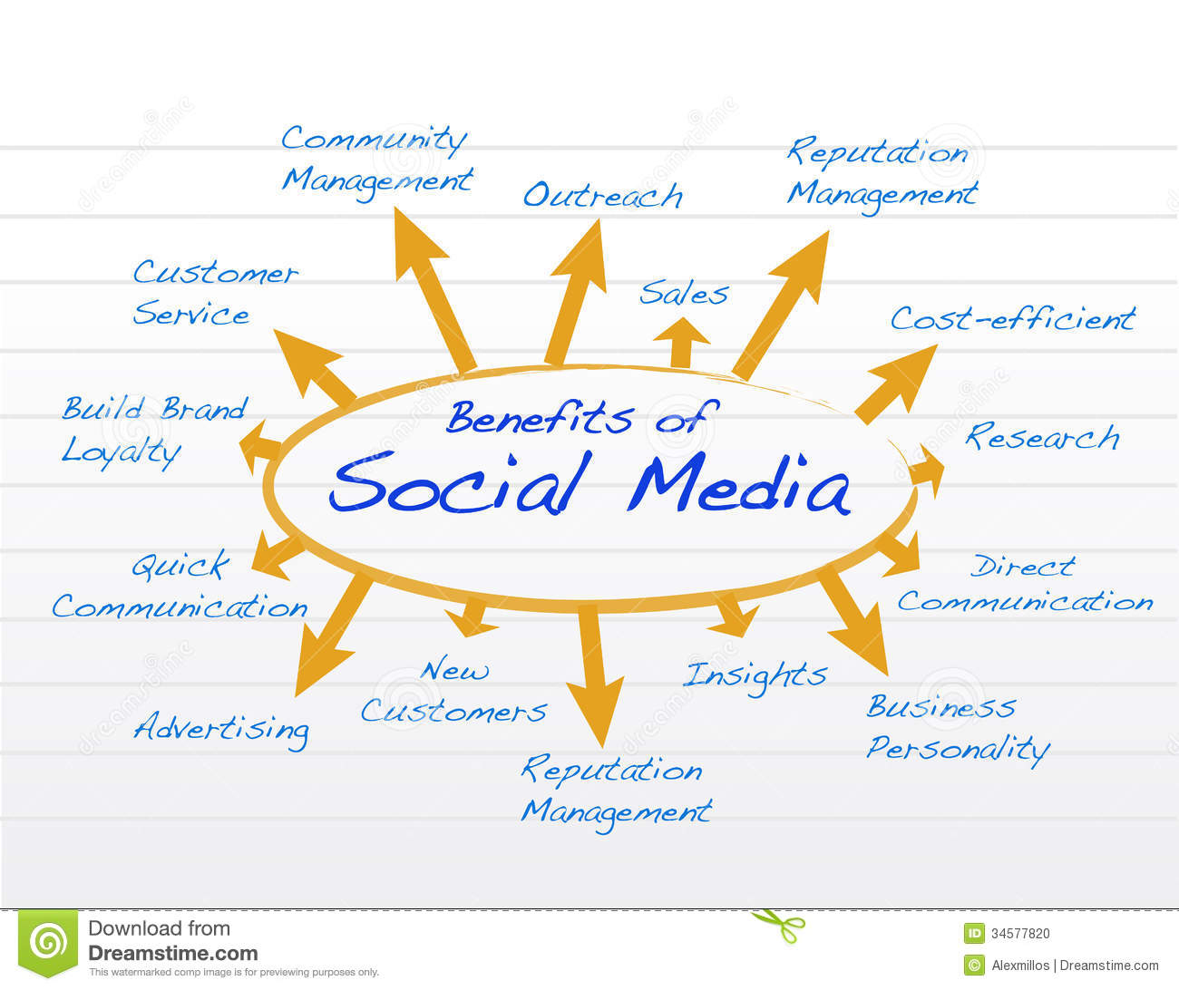 benefits of social network marketing for the business Understand the pros and cons of using social media in your not having a clear marketing or social media strategy may result in reduced benefits for your business.