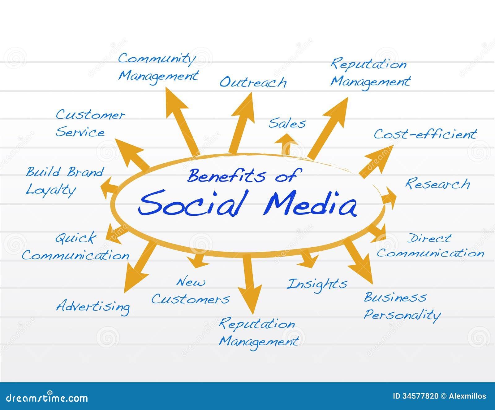 Social Media Benefits Diagram Model Illustration Stock