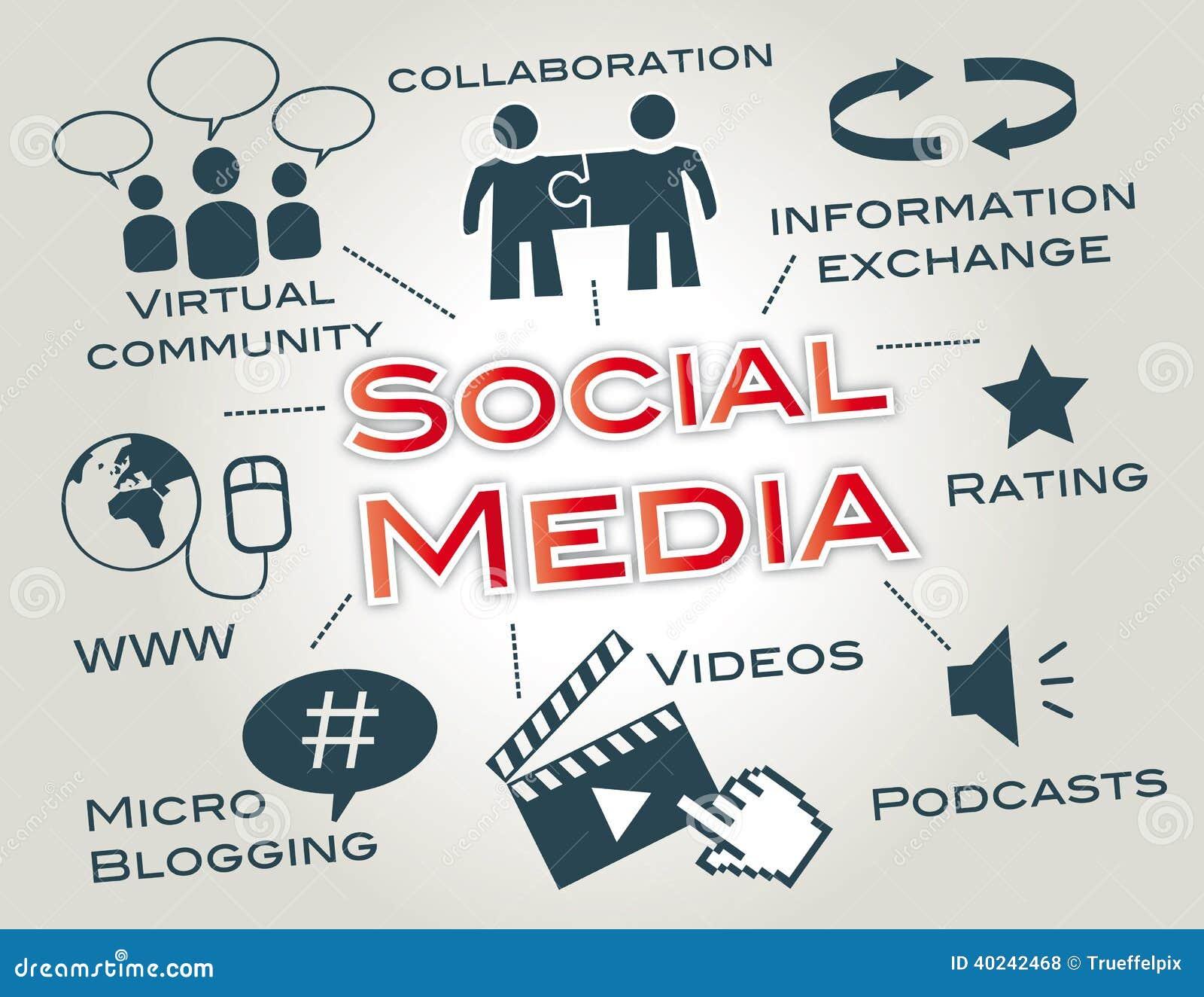 Social Media-Vermarkten