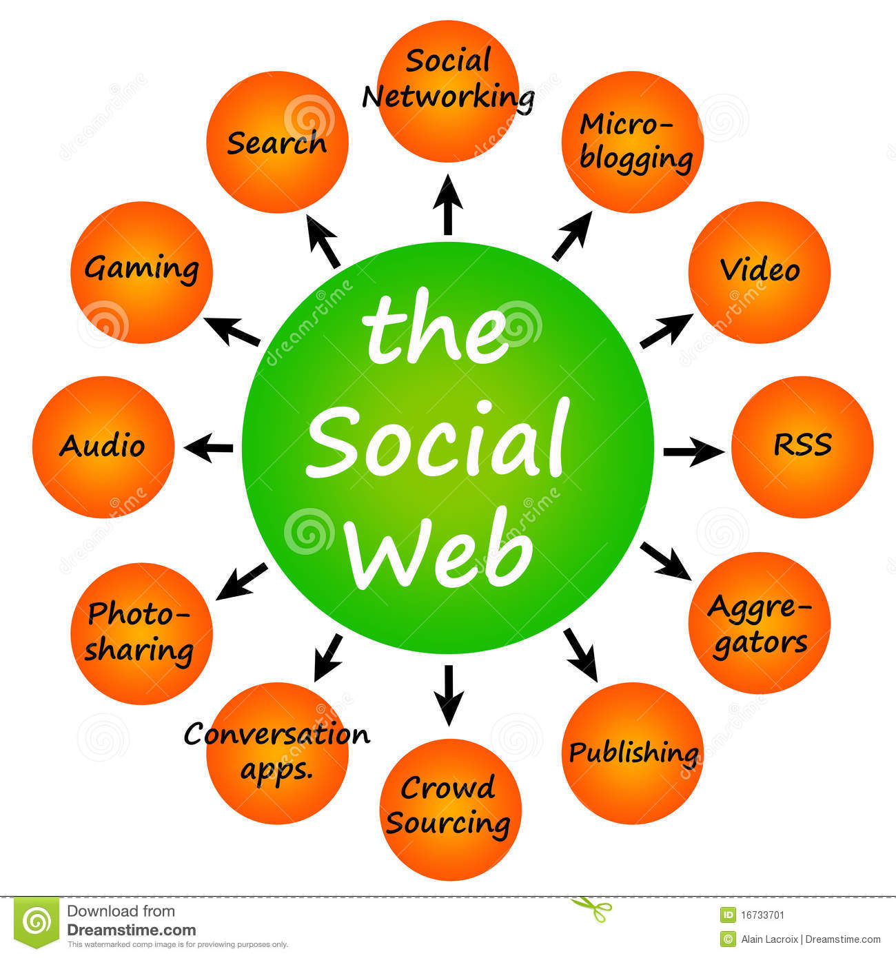 social web Here's our list of the most popular social media sites being explored by the world today learn about some amazing social sites that you can start on today.