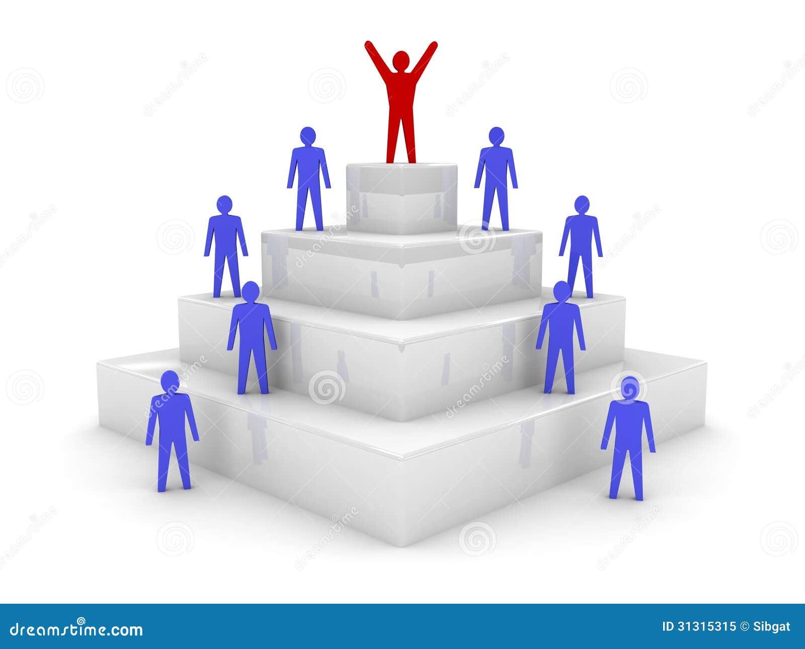 Sociale hiërarchie. Leiding.