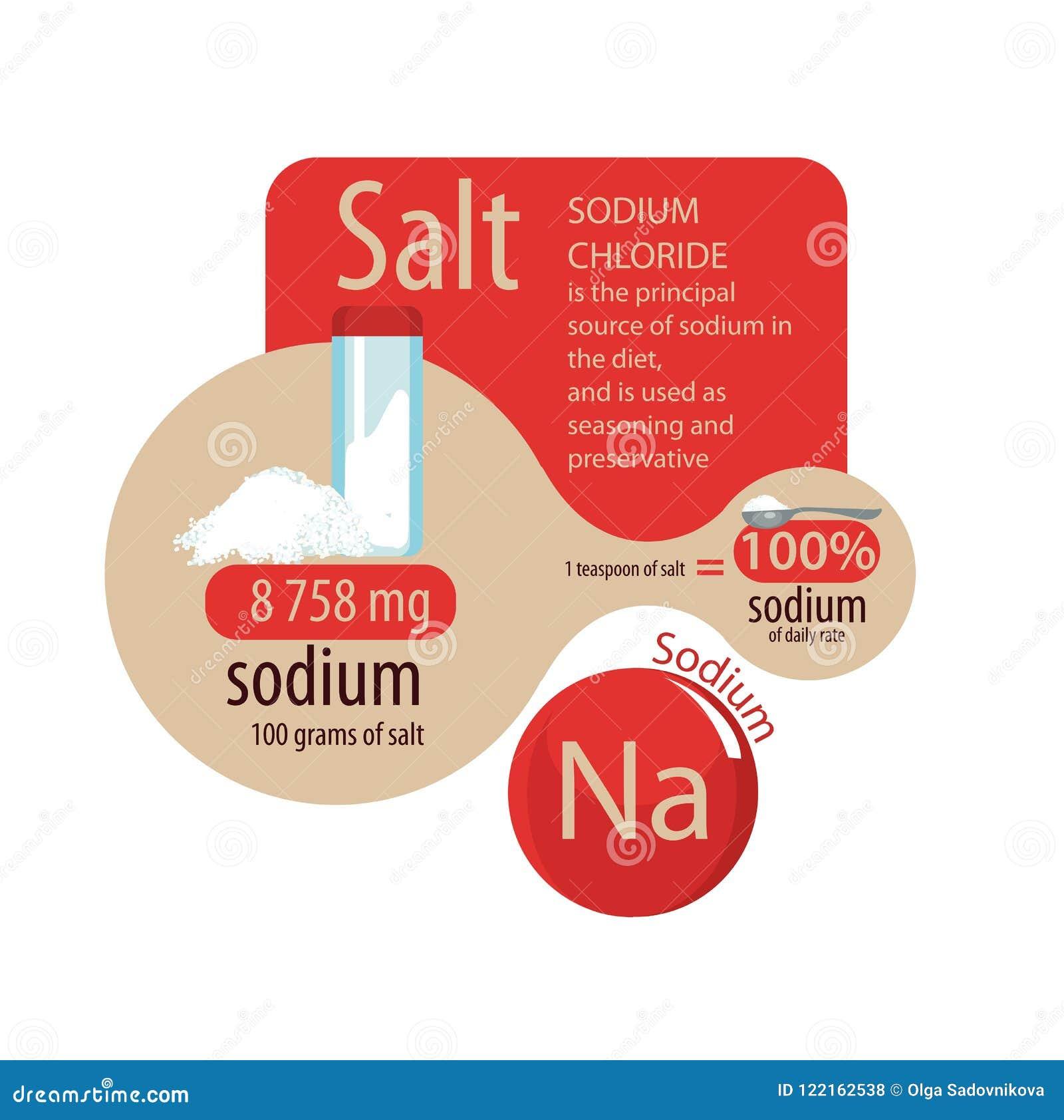 Sodium In Salt Scheme Of Maximum Content
