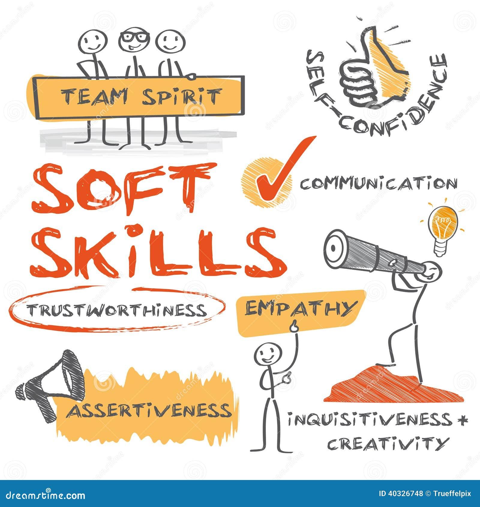 job skills definition