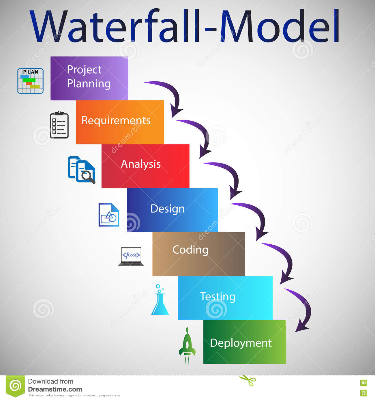 Software development life cycle waterfall model stock for What is waterfall methodology