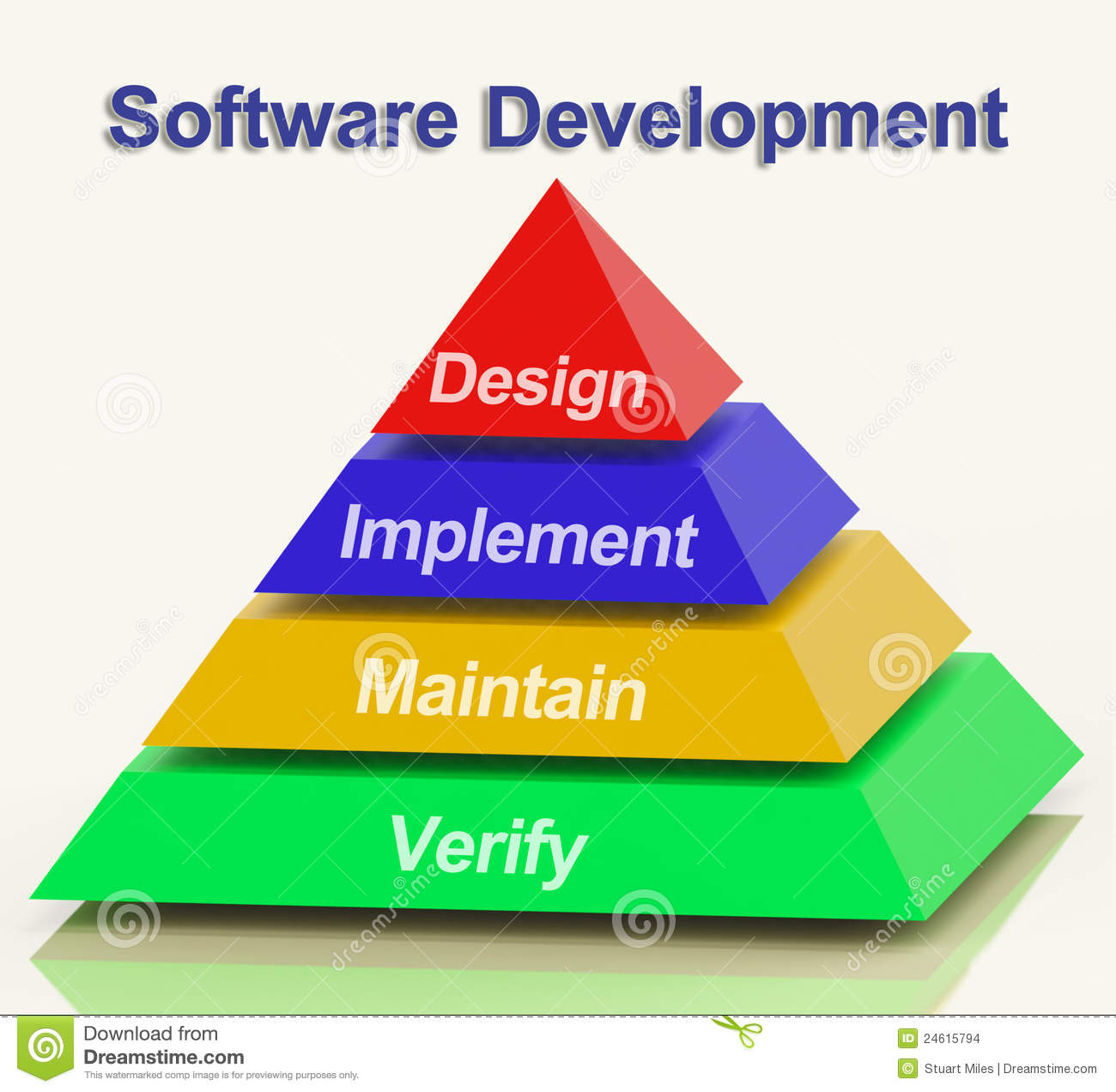 software design and development major Design and implement a program for a virtual stringed musical instrument that   the bachelor's degree in software development and security requires 46 credits.