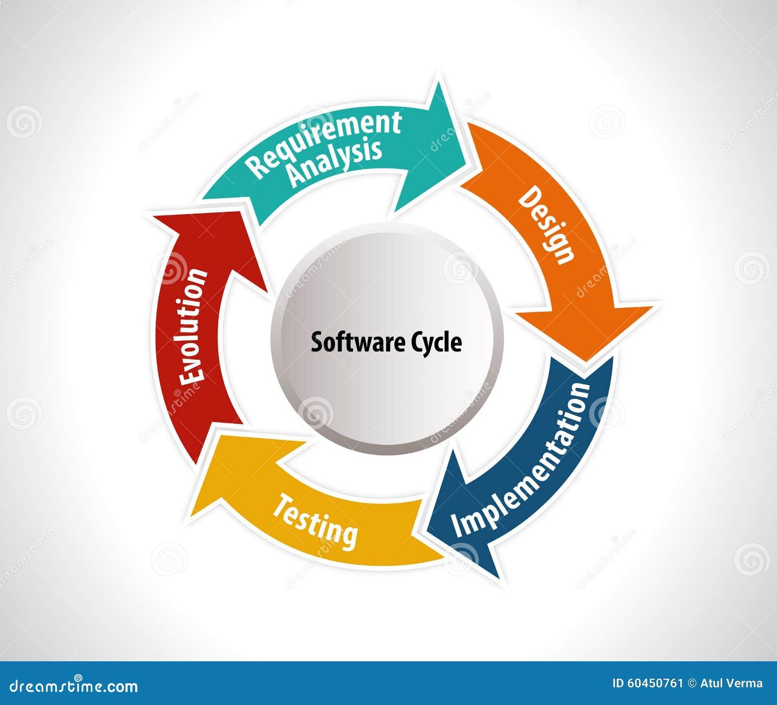 Software Development Process (SDP)
