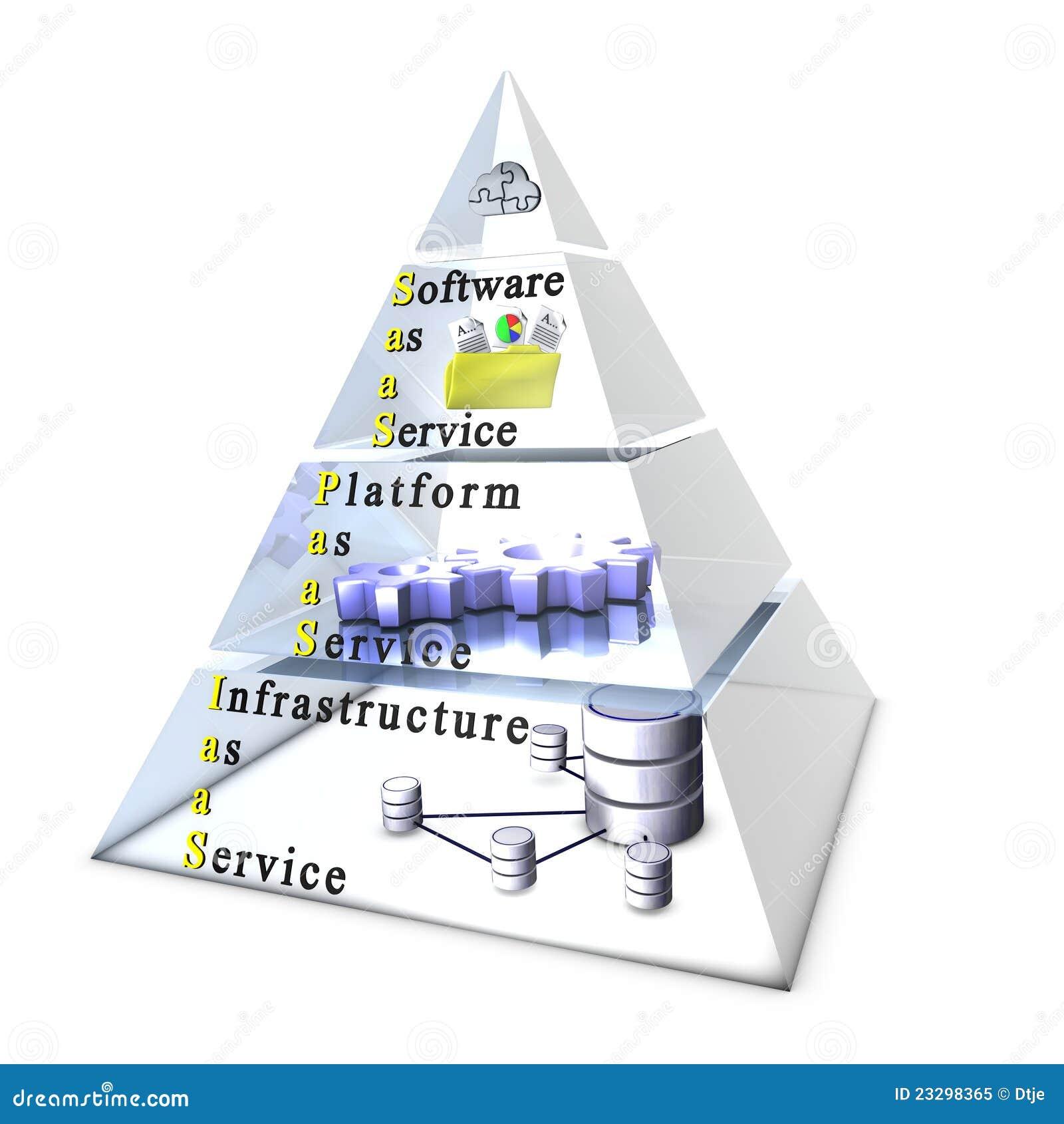 Software, Plattform, Infrastruktur als Service