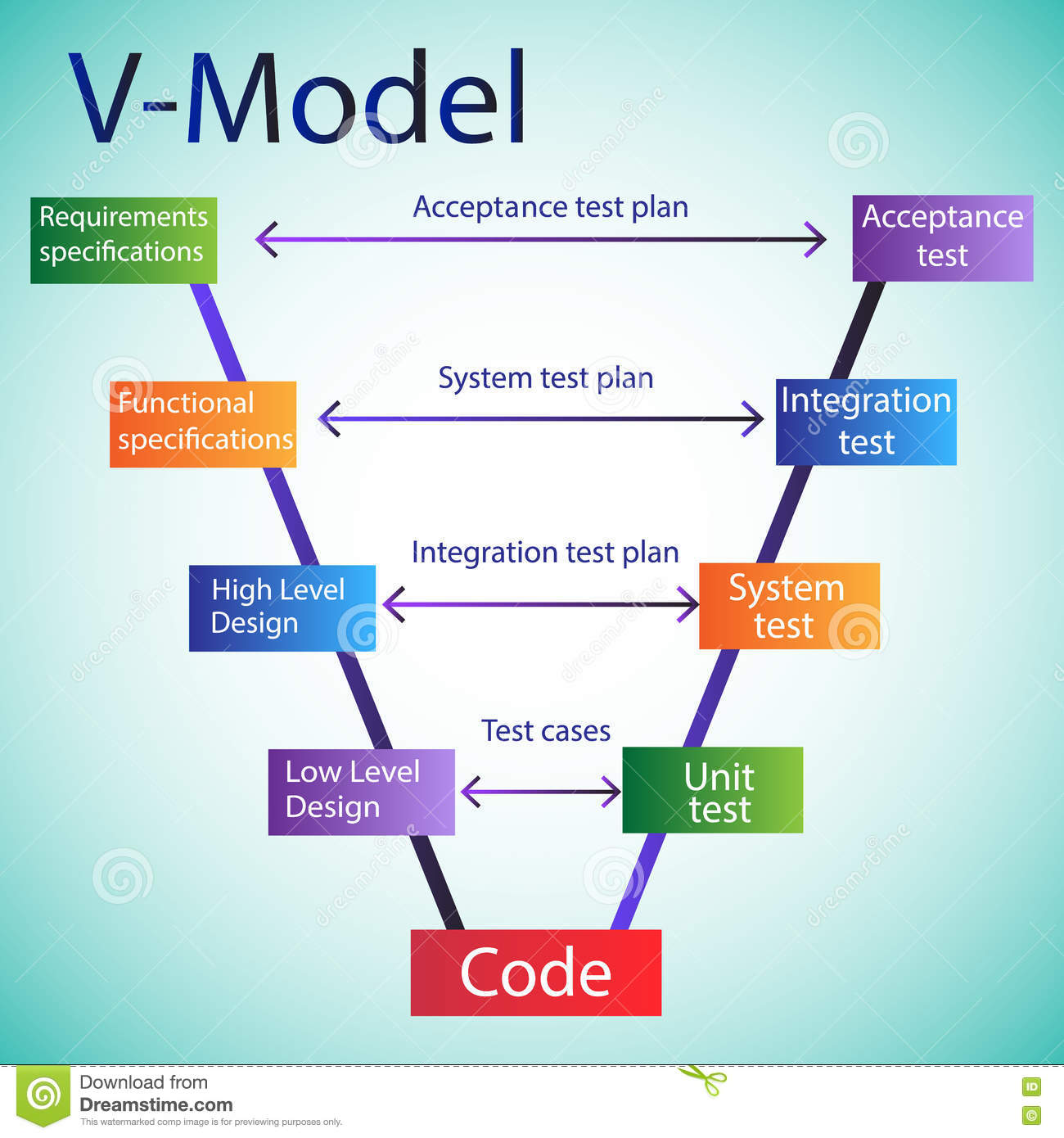 Design Cycle In The Development Phase For An Embedded System