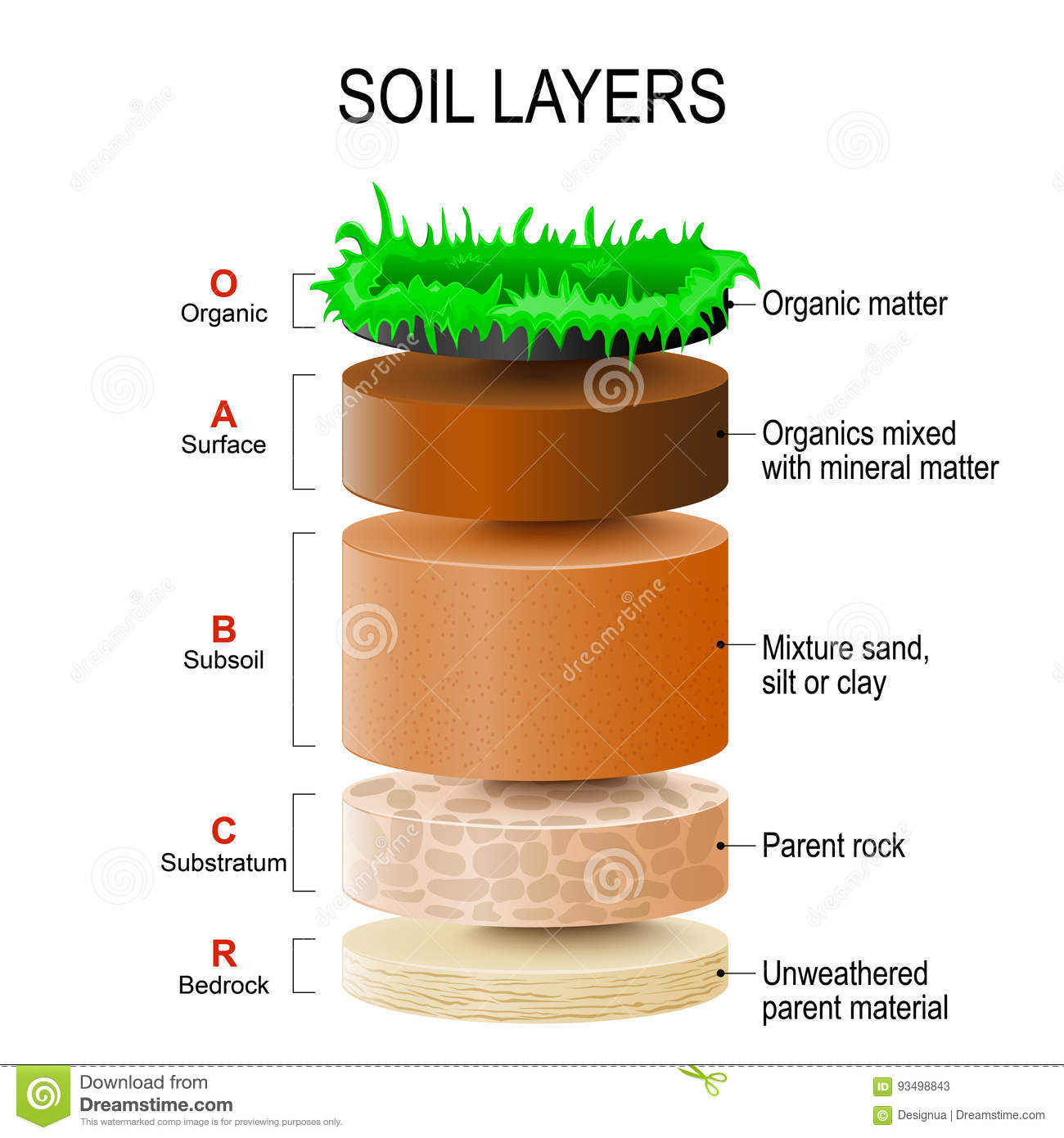 Soil layers stock vector illustration of particles mixed for What are soil minerals