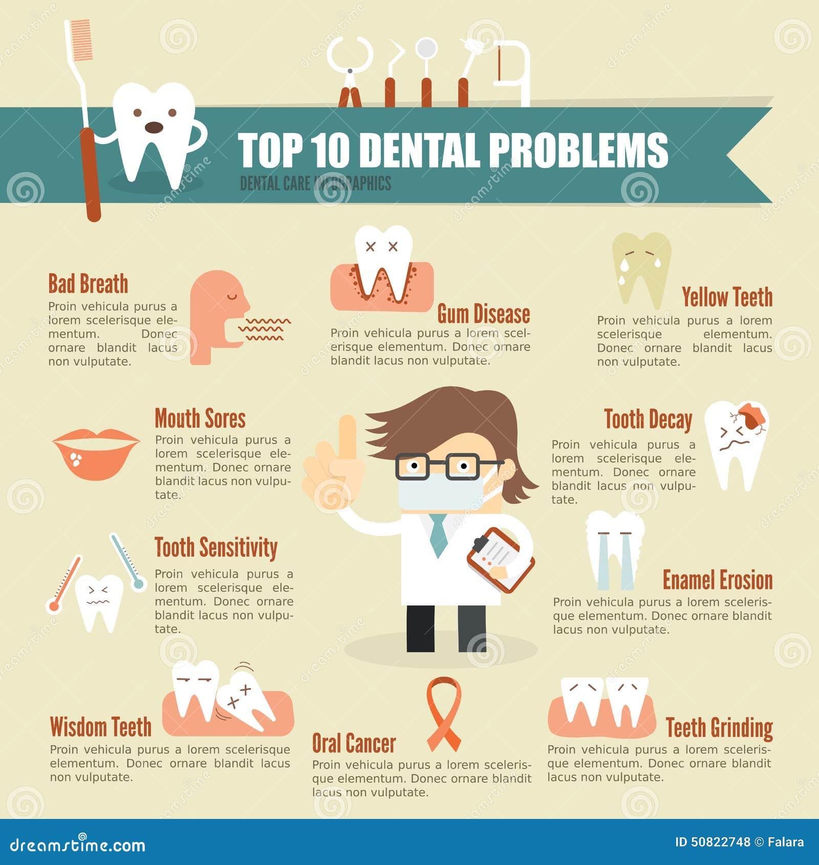 Soins de santé dentaires de problème infographic