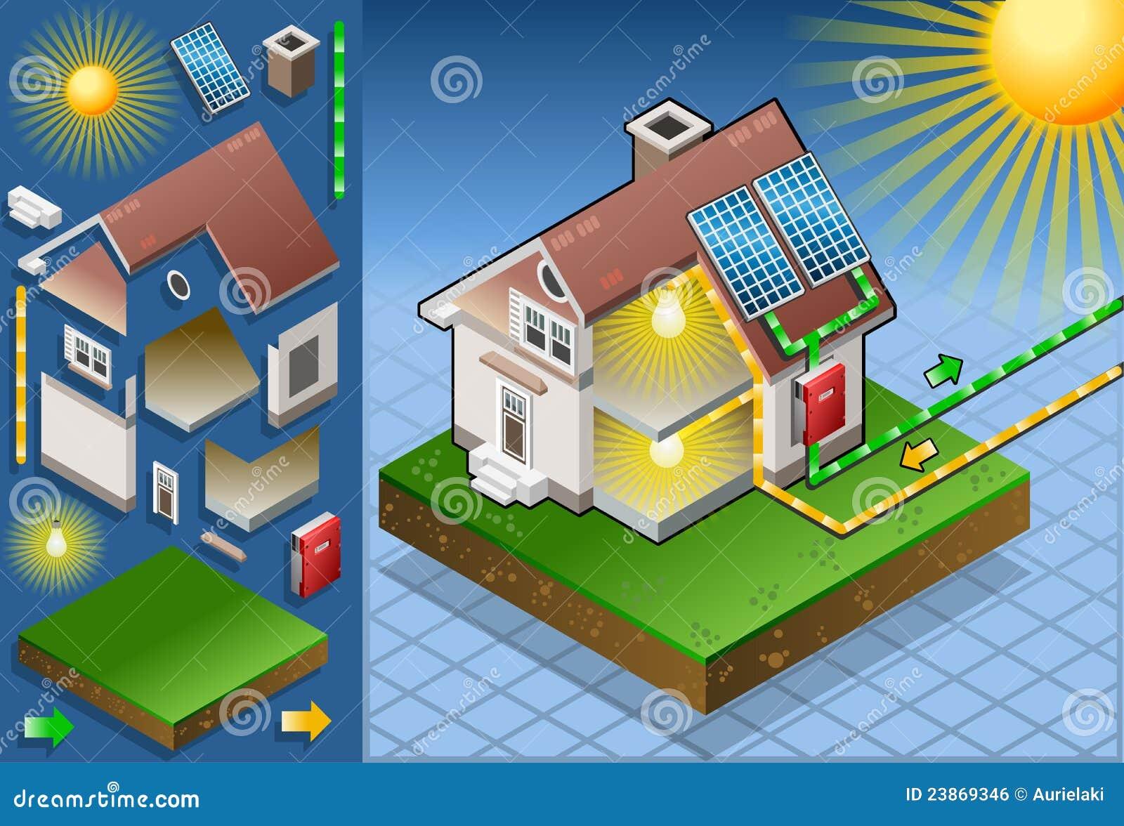 Sol- isometrisk panel för hus