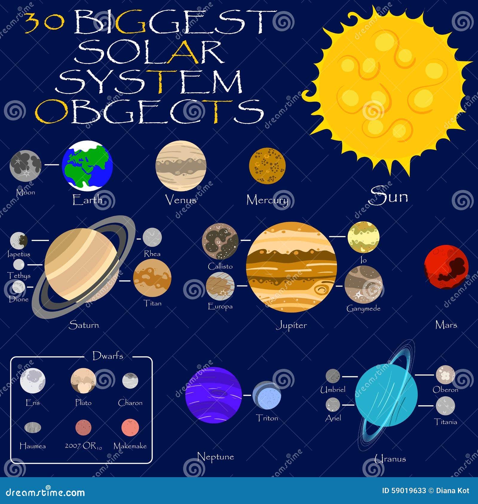 Sol, planetas y lunas de la Sistema Solar