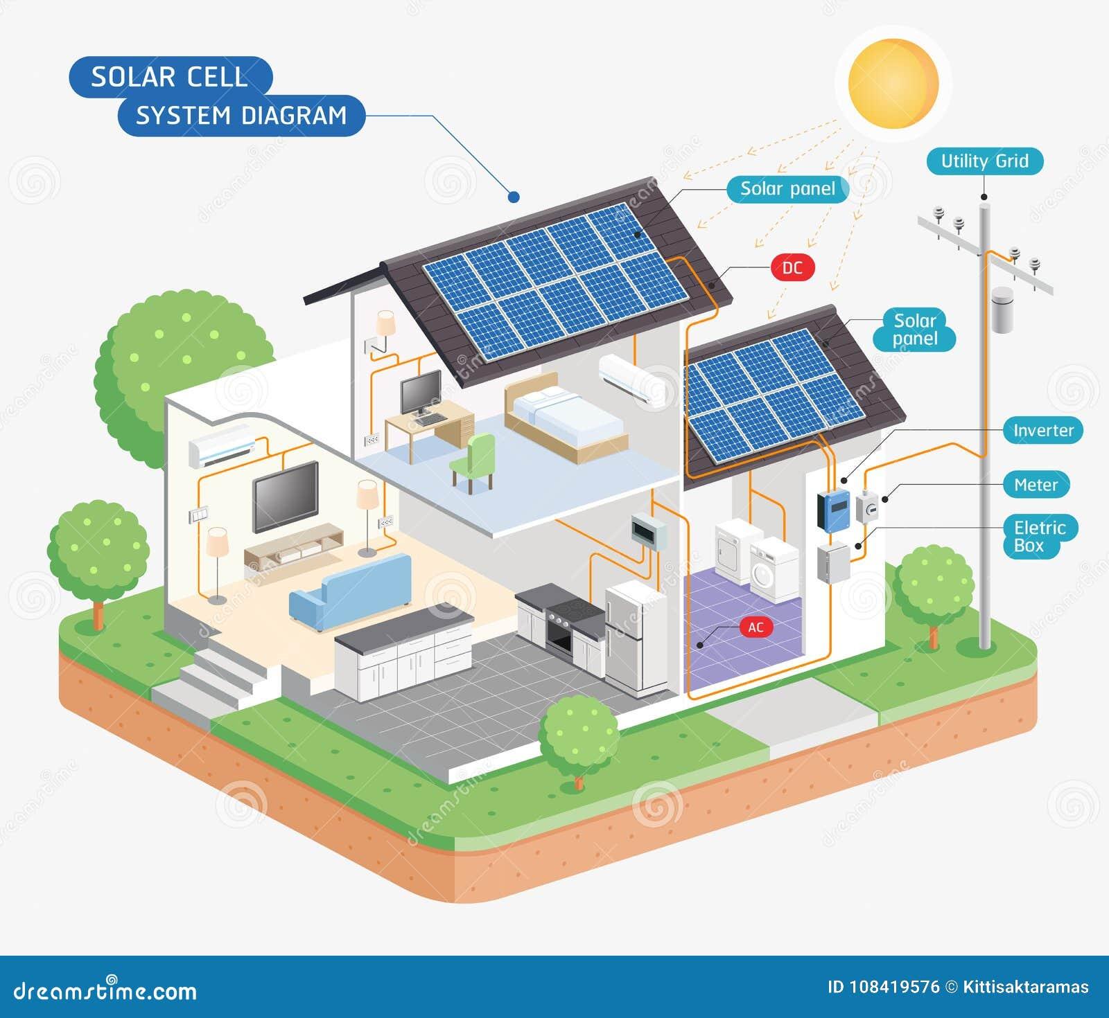 Solar cell system diagram. Vector.