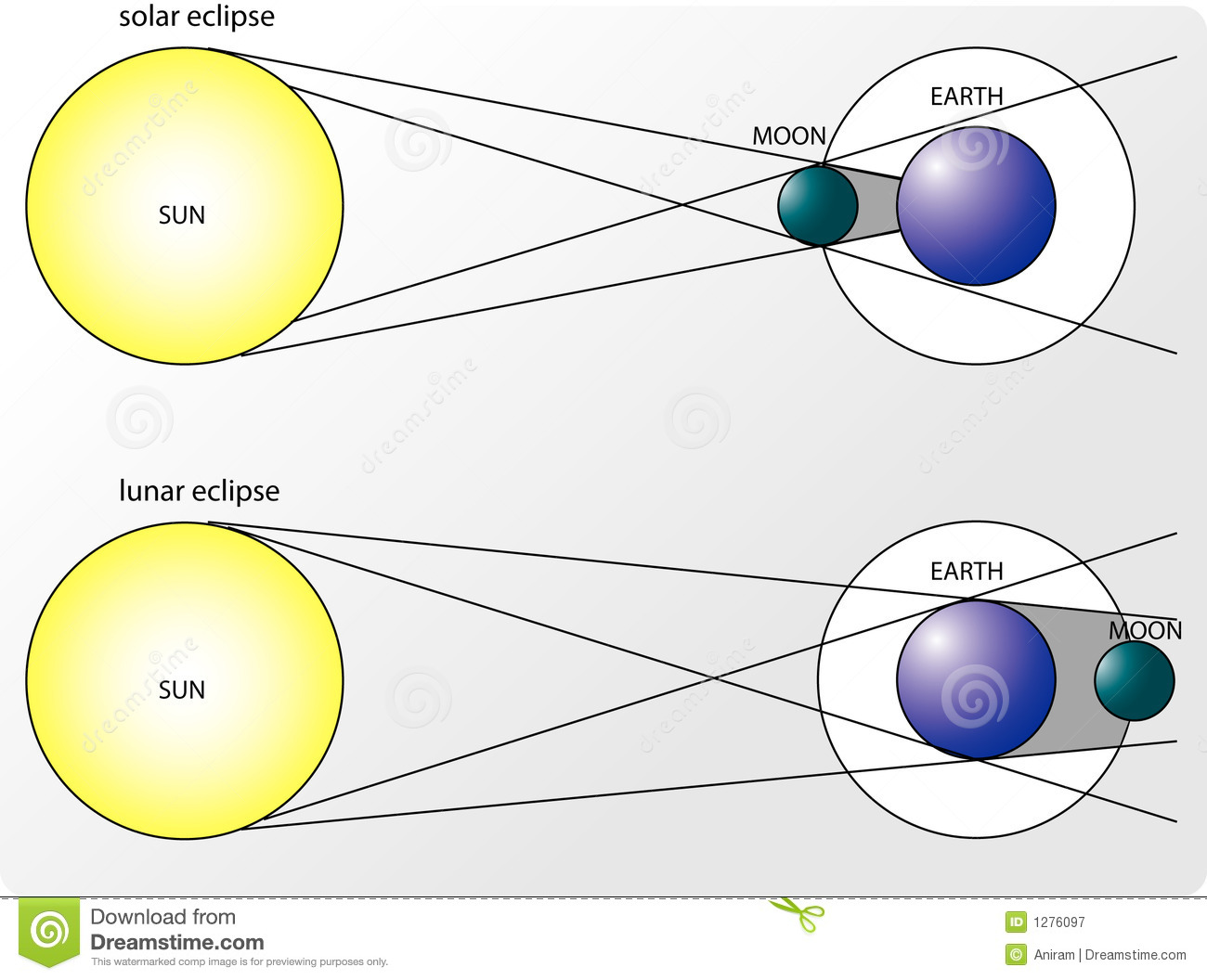 Solar And Lunar Eclipses Stock Illustration Of Astro Car Diagram