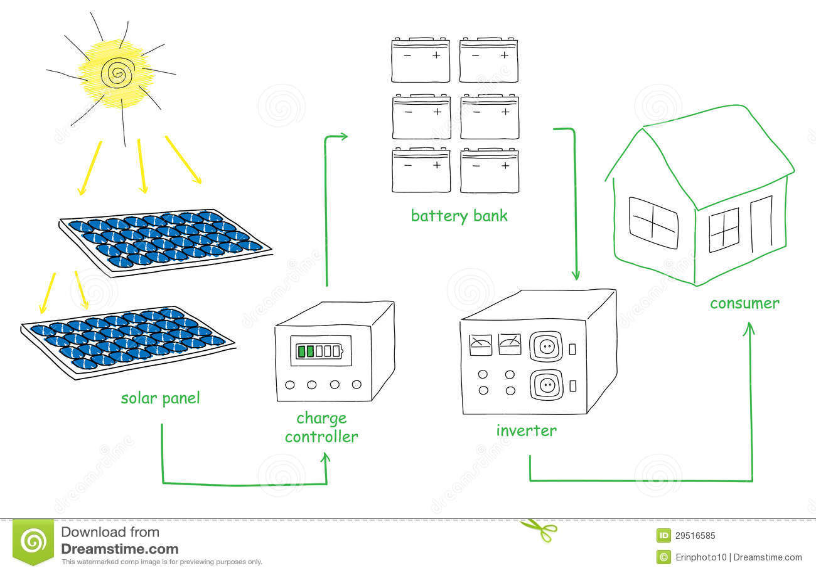 Solar Panel Energy Scheme Royalty Free Stock Photo Image