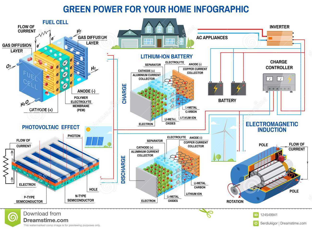 Solar Panel, Fuel Cell And Wind Power Generation System For