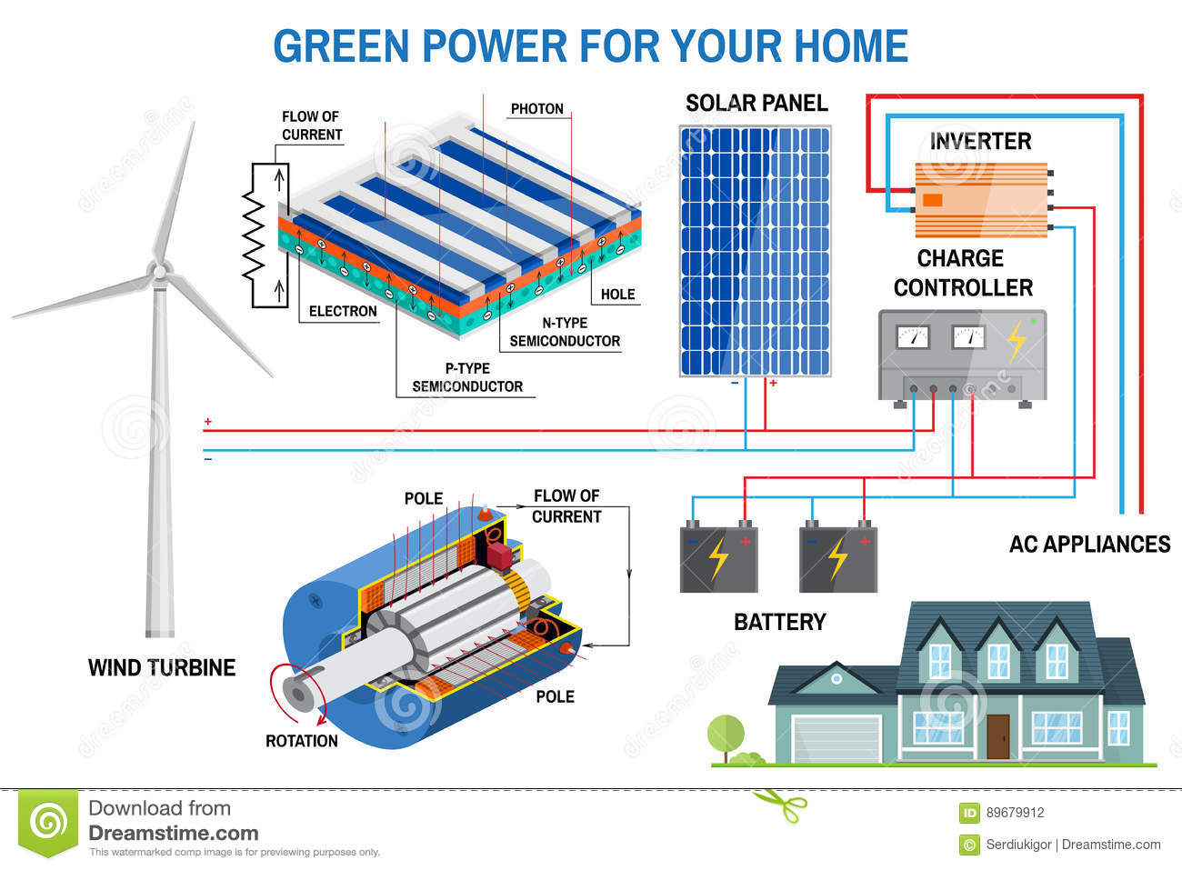 Solar Energy Panels Diagram Stock Wiring Diagrams Of System Panel For Home Vector Illustration House