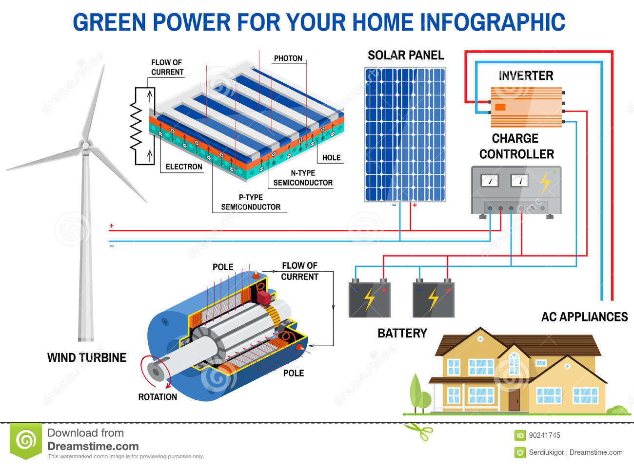 Amazing Solar Panel And Wind Power Generation System For Home Infographic Wiring Database Liteviha4X4Andersnl