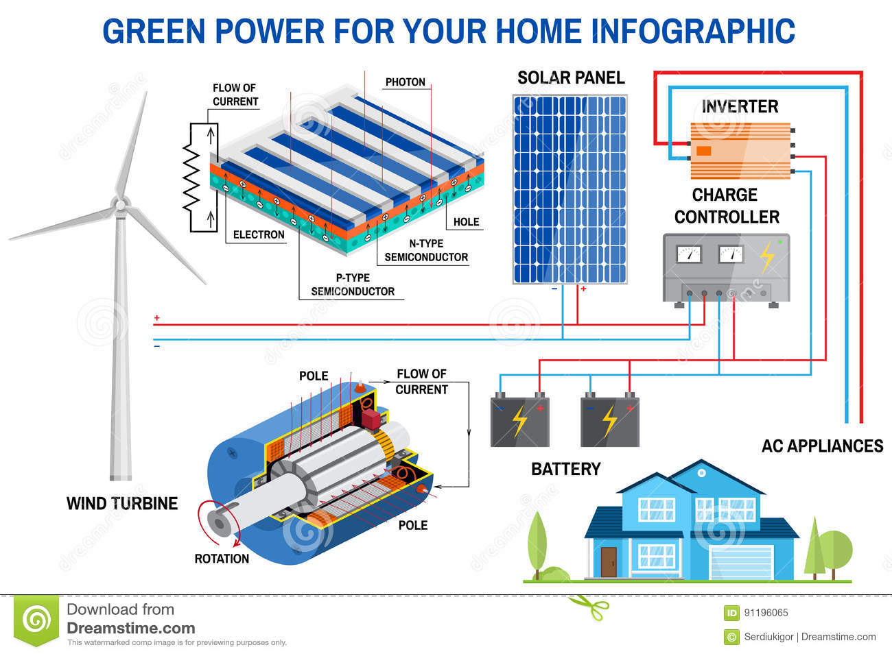 Diagram Wind Power System Wiring Data Schema Geothermal Plant Schematic Solar Panel And Generation For Home Infographic Rh Dreamstime Com
