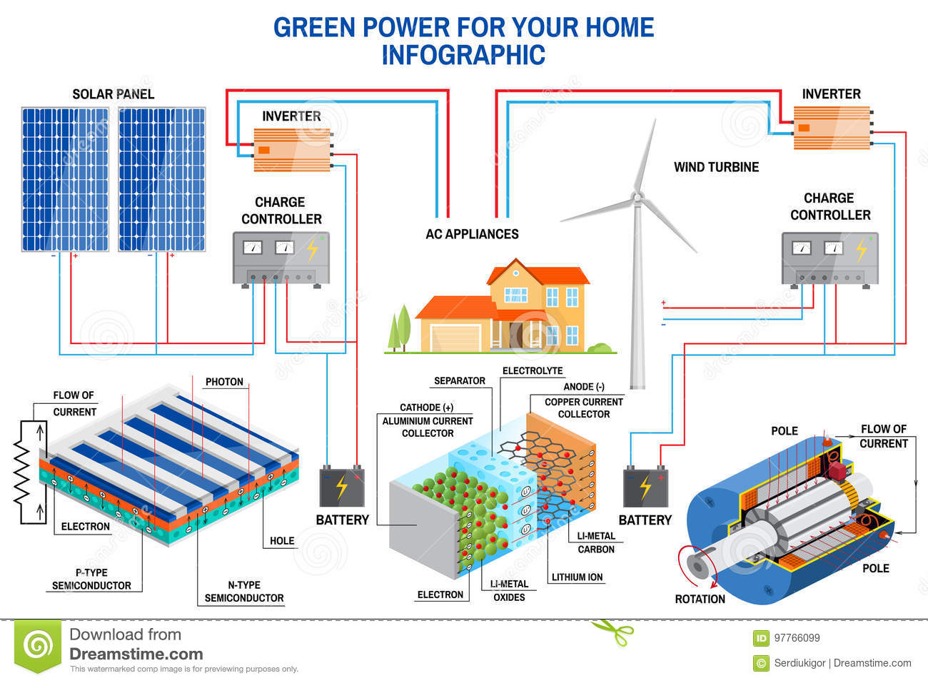 Solar Panel And Wind Power Generation System For Home Infographic Pwm Charge Controller Schematic Simplified Diagram Of An Off Grid Turbine Battery Inverter Vector