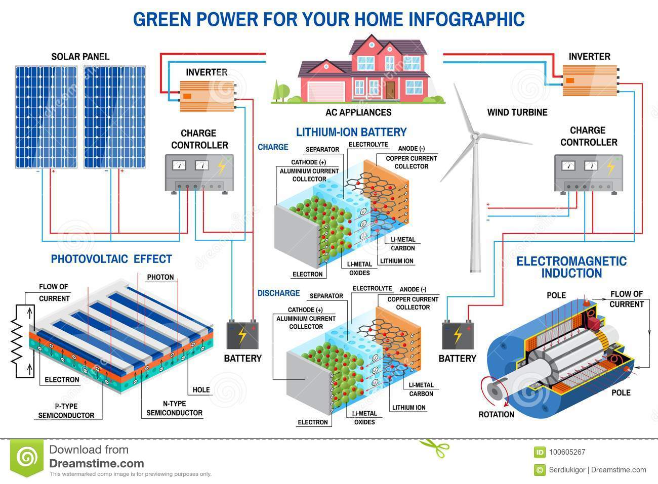 Solar Panel And Wind Power Generation System For Home Infographic Diagram Also Generator Diagrams On Turbine