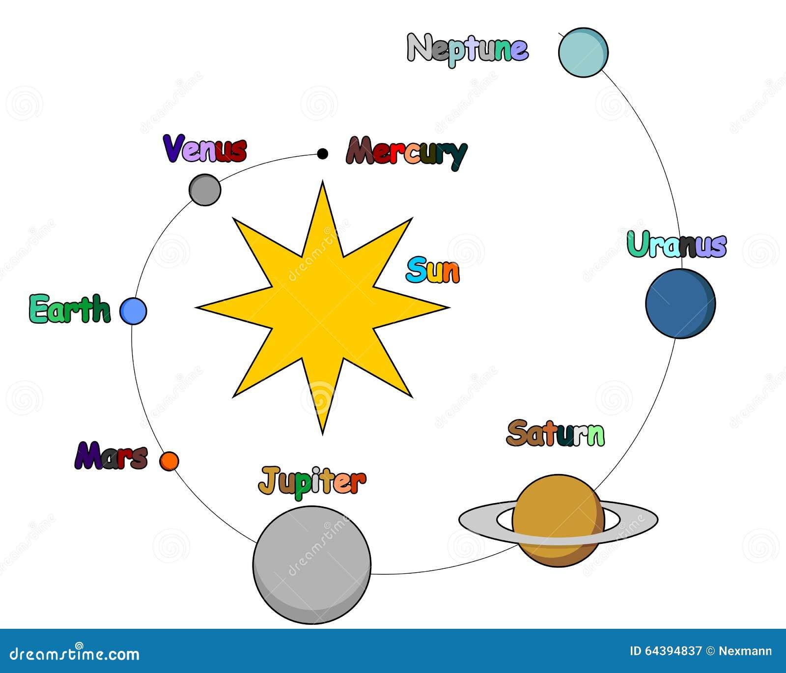 Solar system for children stock vector image 64394837 for Solar for kids