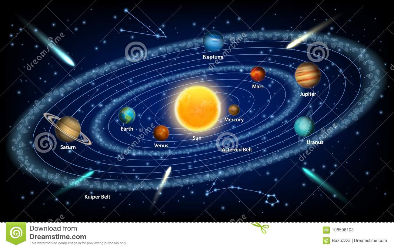 Solar system concept vector realistic illustration. The sun and eight solar system planets orbiting it, asteroid belt, kuiper belt.