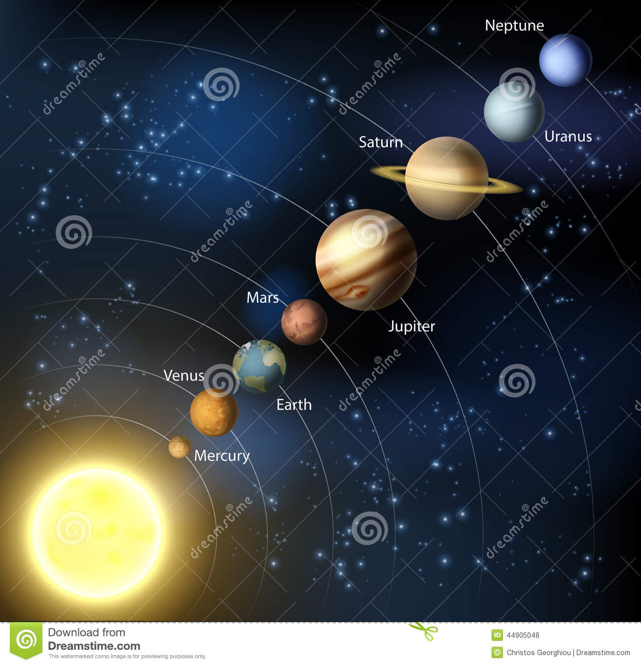 ... illustration of the planets in orbit around the sun with labels