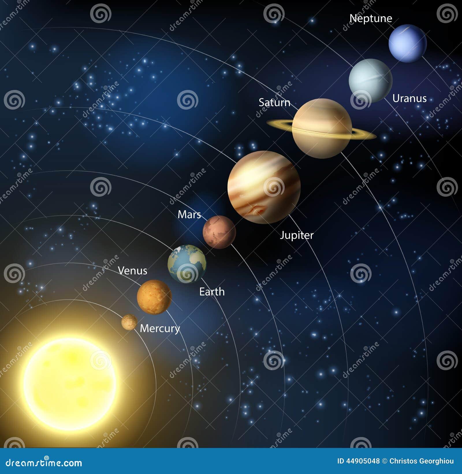 planets around the sun - photo #25