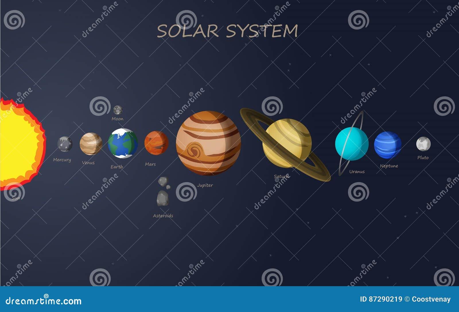 Solar system map stock vector. Illustration of earth - 87290219