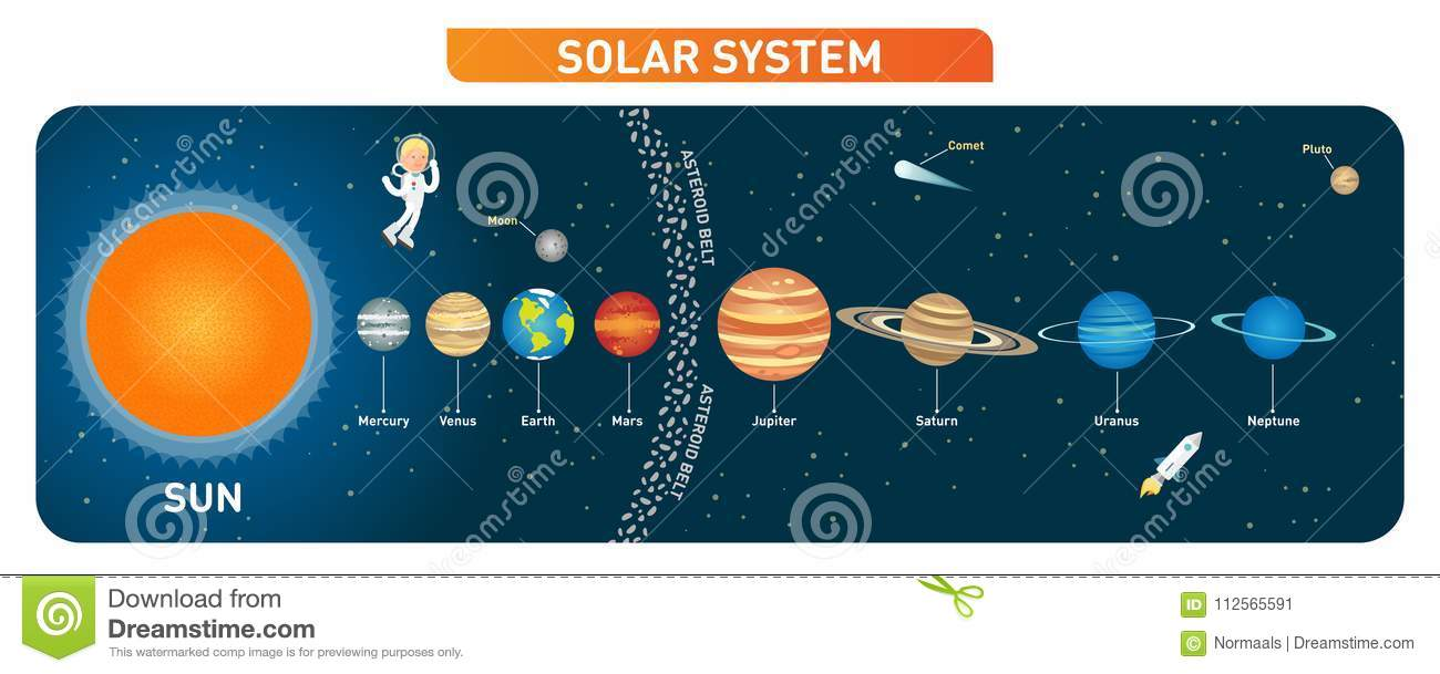 solar system planets collection with sun, moon and asteroid belt   educational poster  vector illustration