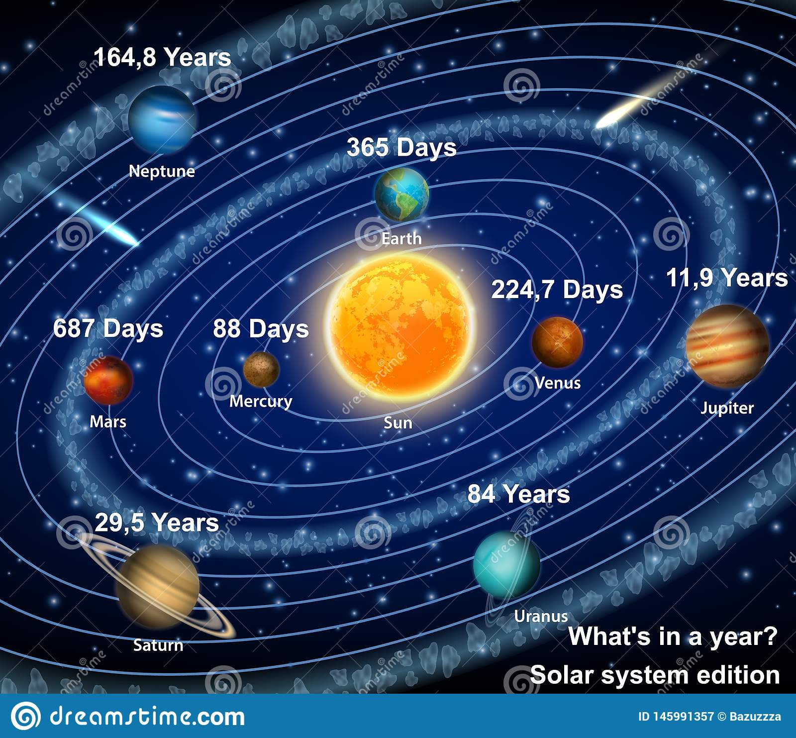 Diagram Of The Sun And The Planets.Solar System Planets With Orbital Period Vector Poster Stock