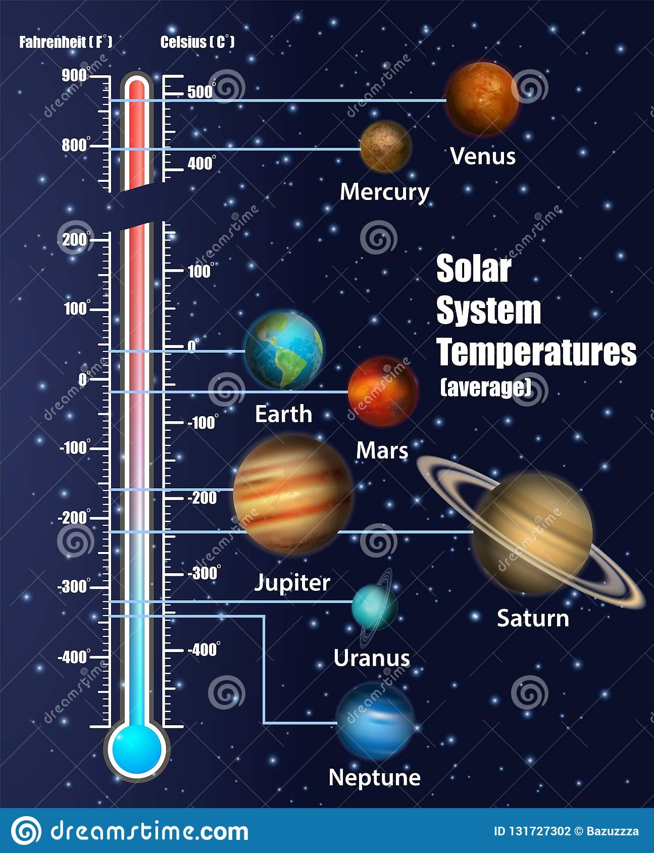 solar system planets temperatures vector educational diagram