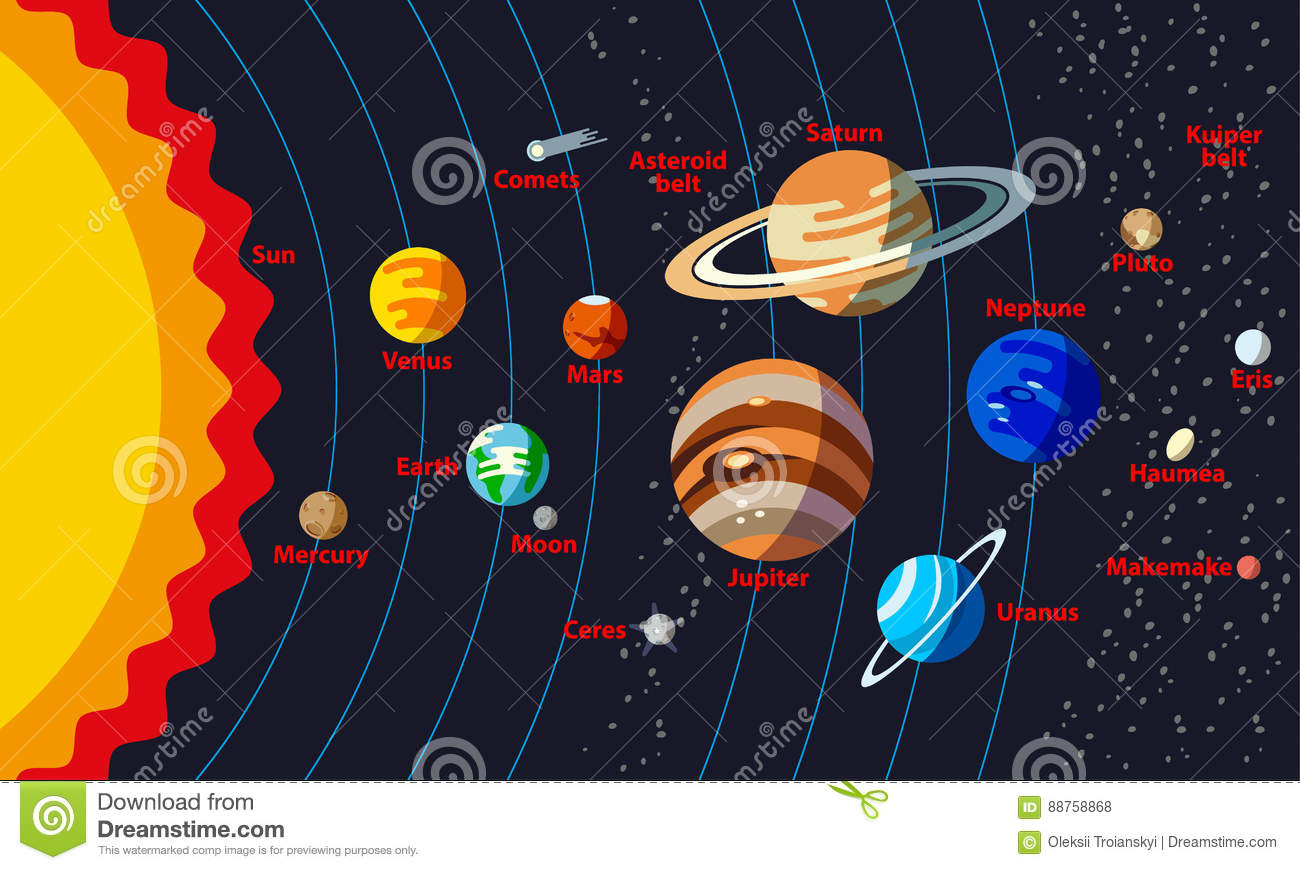 Solar System Structure With The Names Of Objects. Stock ...
