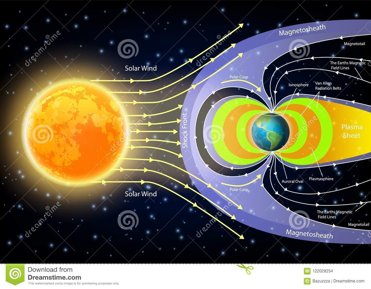 Solar Wind Diagram The Sun And Wiring Diagrams Korndrfer Autotransformer Starter Wikipedia Free Encyclopedia Related Images