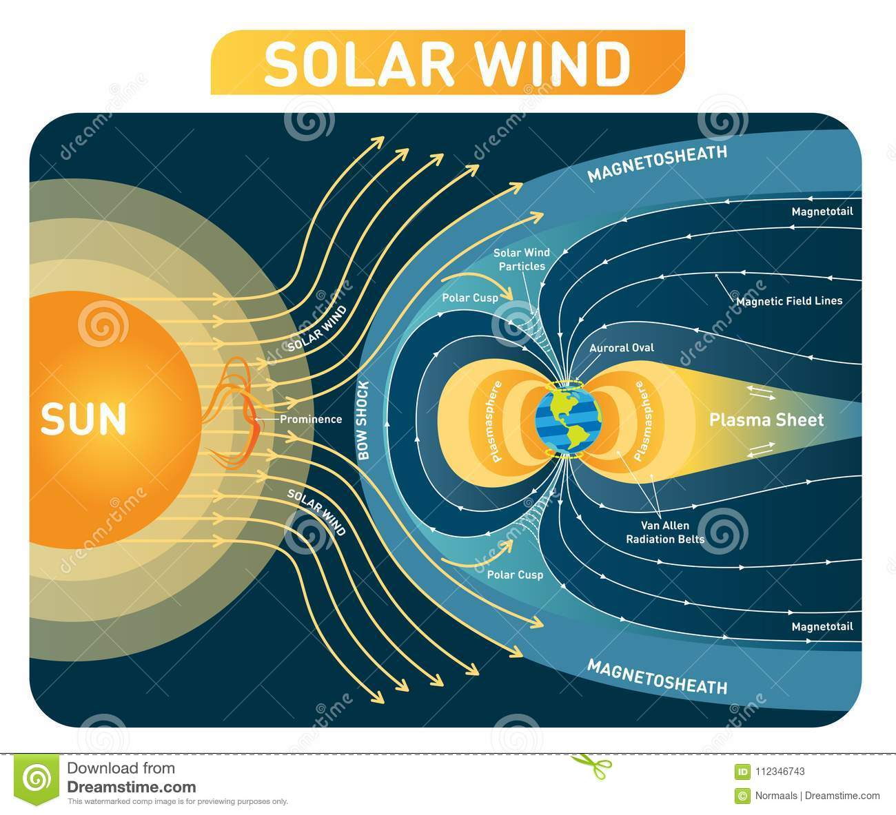 Solar Wind Vector Illustration Diagram With Earth Magnetic