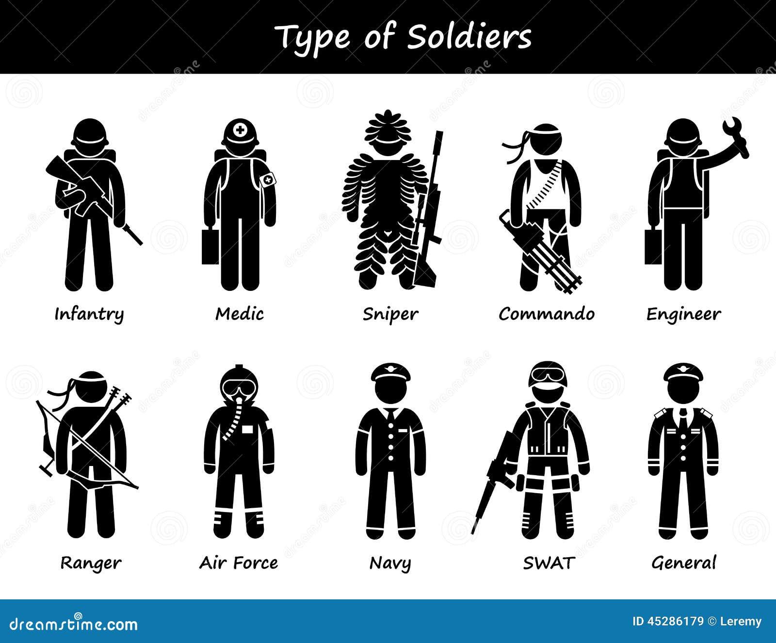 Soldat Types och gruppCliparts symboler