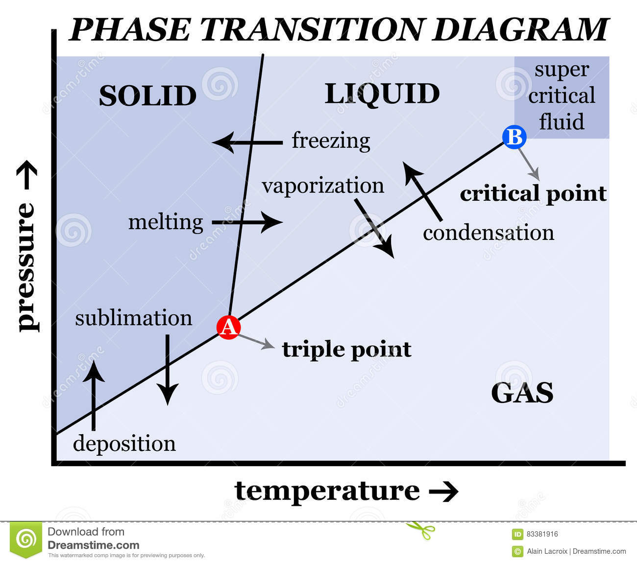 Solid Liquid Gas Phase Diagram