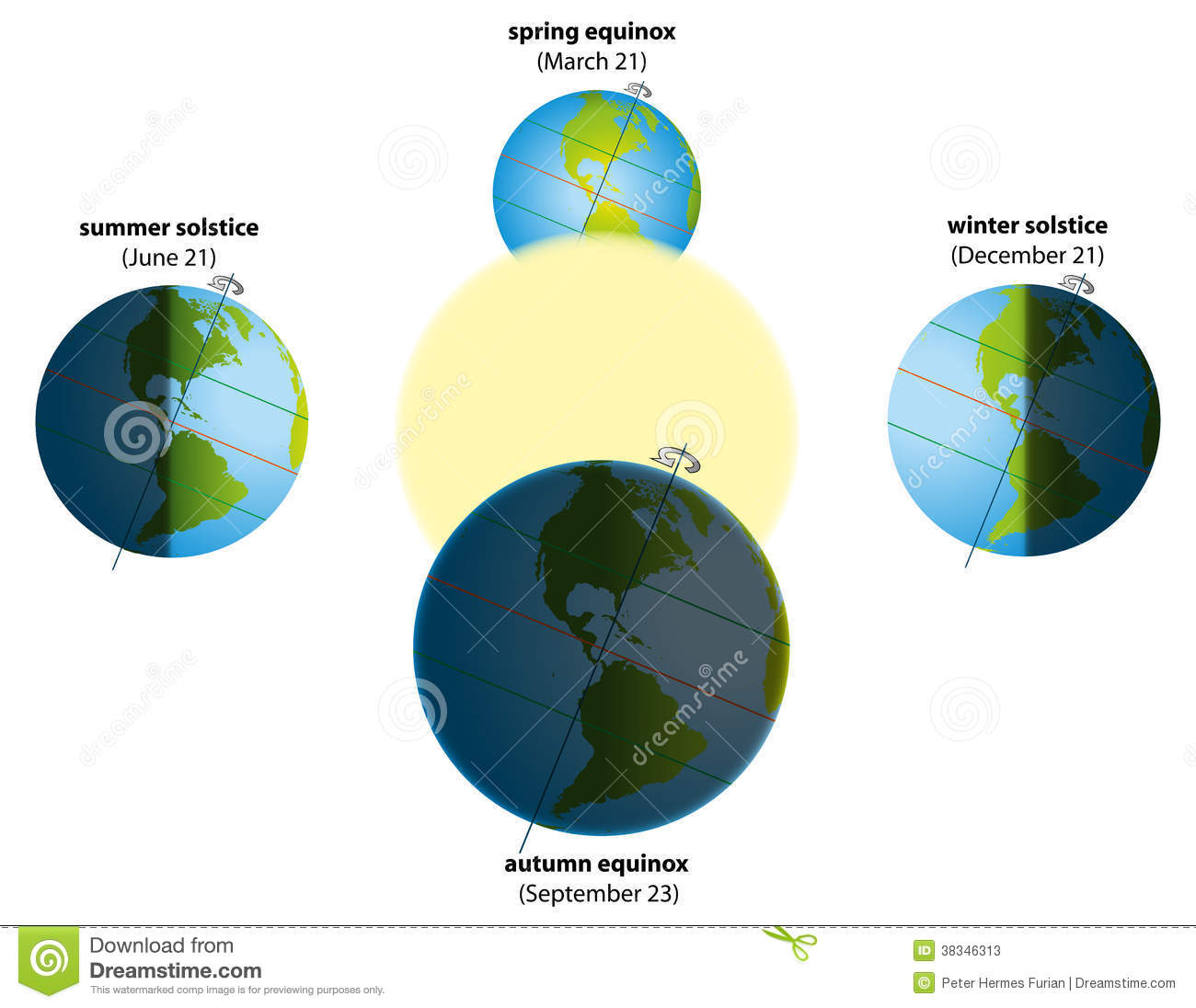 solstice in december, spring equinox in march and autumn equinox ...