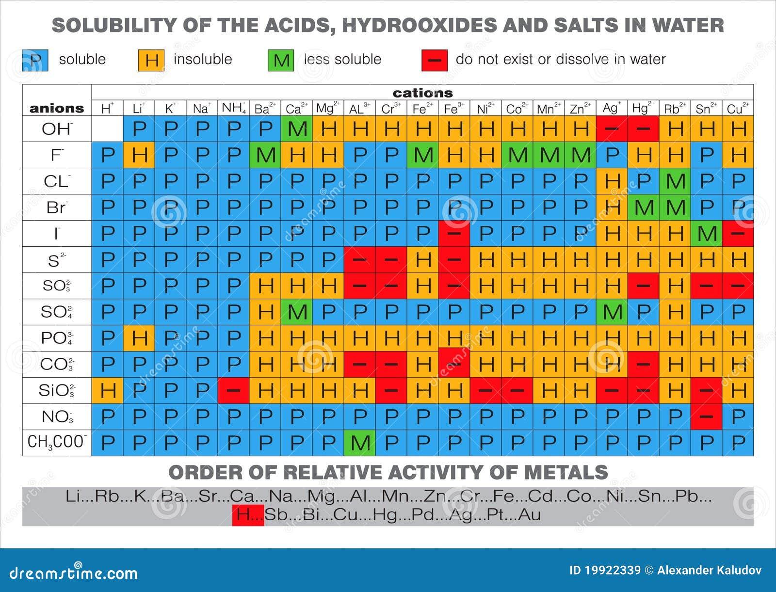 Western sierra collegiate academy httpthumbsdreamstimezsolubility water table 19922339g fandeluxe Choice Image
