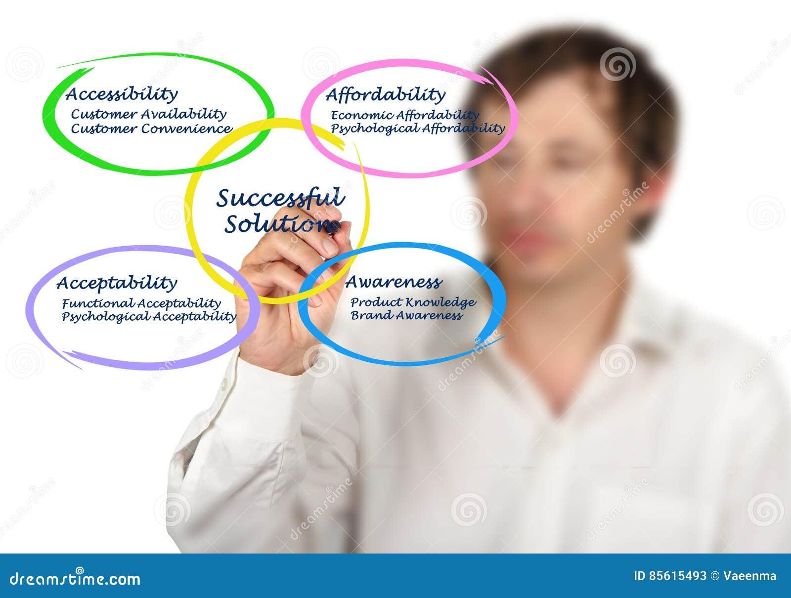 Solution réussie pour le marketing