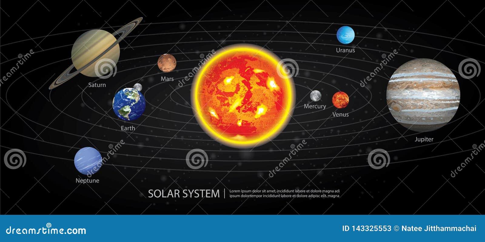 Sonnensystem unserer Planeten
