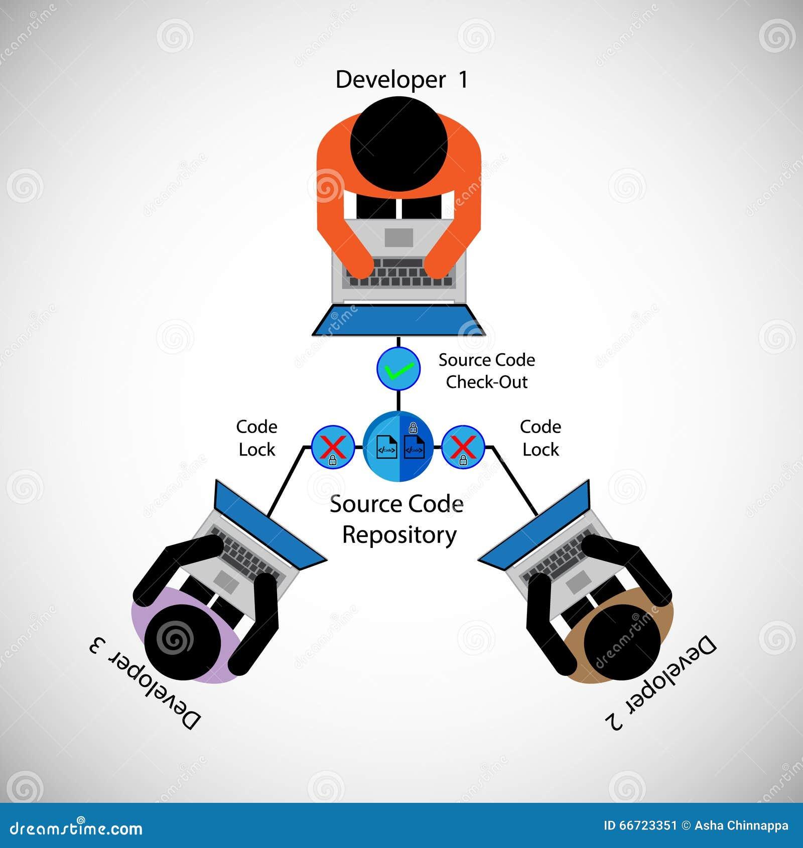 Source Control Process, Source Code Management, System Configuration