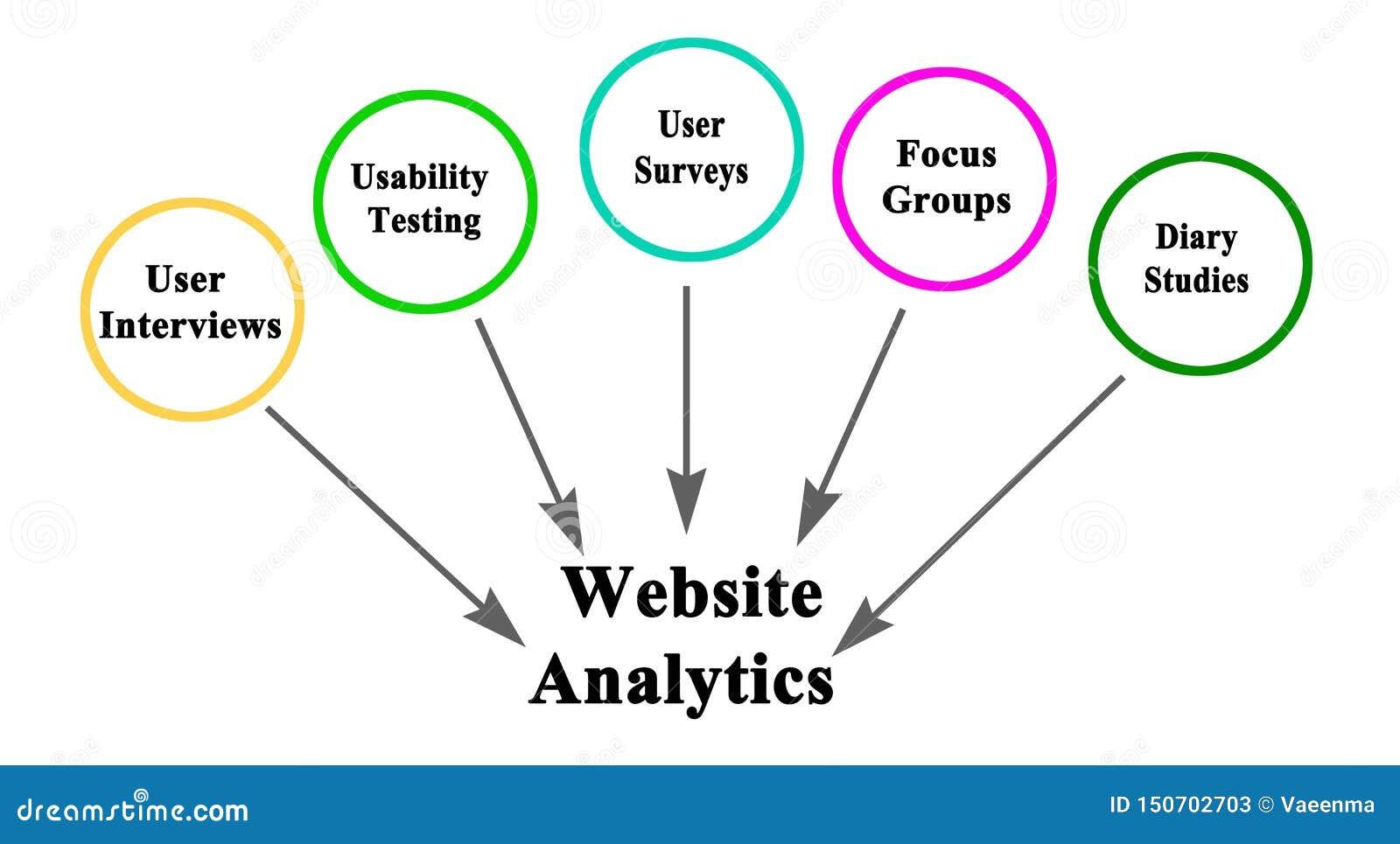 Sources d information pour l Analytics de site Web