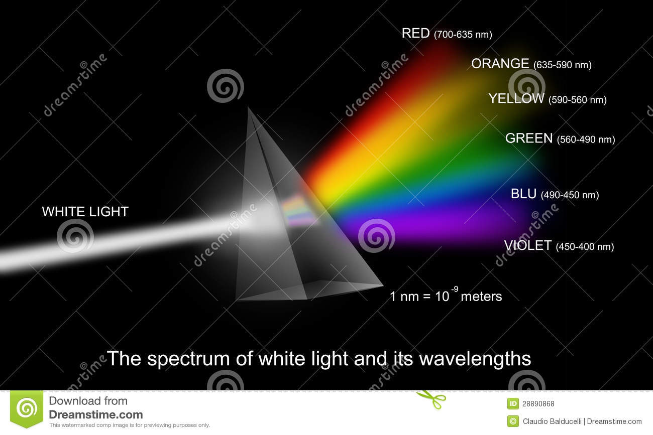 Royalty Free Stock Photos Spectrum White Light Wavelengths Image28890868 on Sounds Of Farm Animals