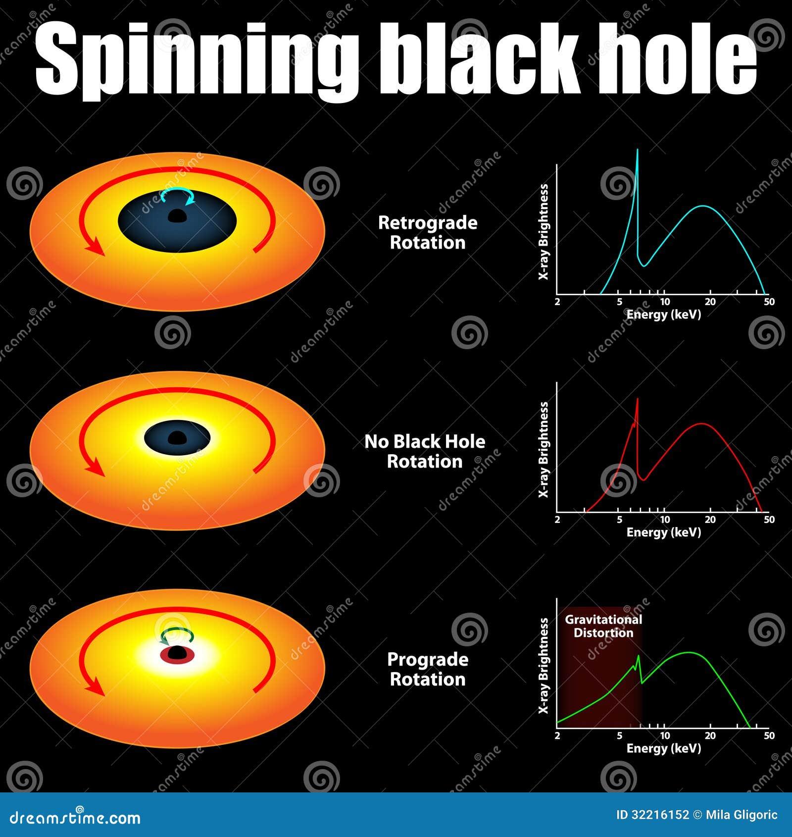 black holes rotation - photo #3